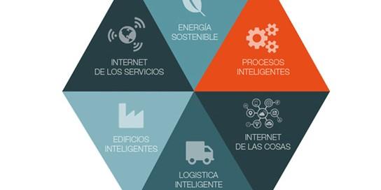 Intensas - Industria 4.0